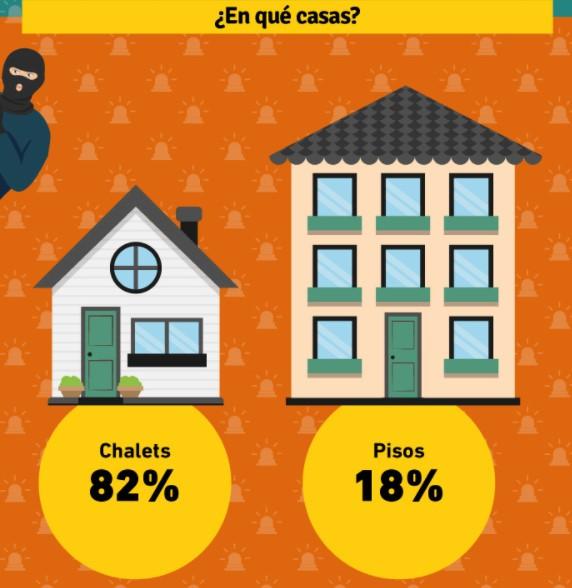 En qué casas roban los ladrones?